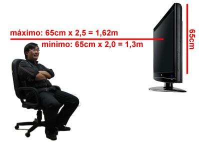 distância mínima e máxima de uma TV