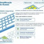 Banco do Brasil dirá adeus ao teclado virtual